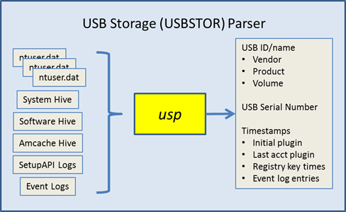usp inputs and outputs